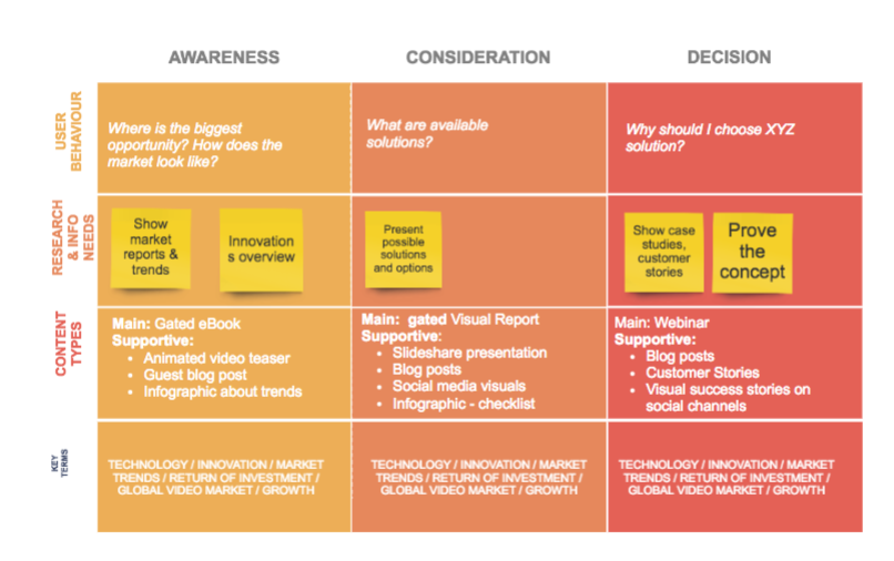Content mapping simplified example.png